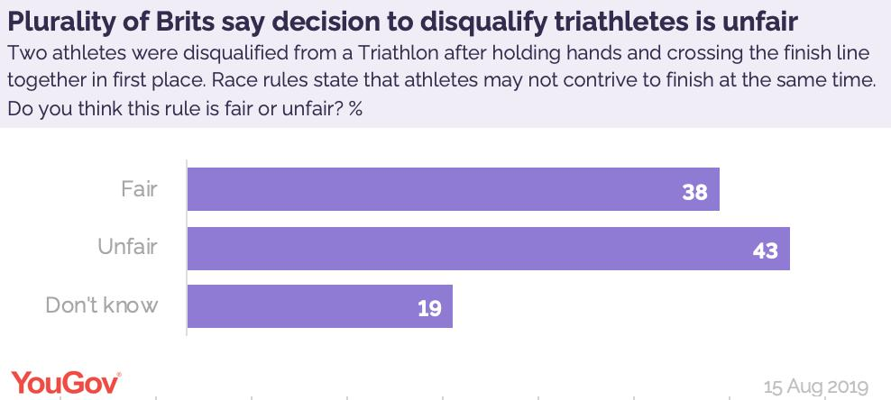 By 43% to 38% Brits say the decision to disqualify two triathletes - after they held hands to cross the finish line together in first place - was unfair https://yougov.co.uk/opi/surveys/results?utm_source=twitter&utm_medium=daily_questions&utm_campaign=question_1#/survey/78cdb4b7-bf40-11e9-a1e5-8b75adf1a6c0/question/18c6291e-bf41-11e9-9f2c-314db6d91589/toplines…