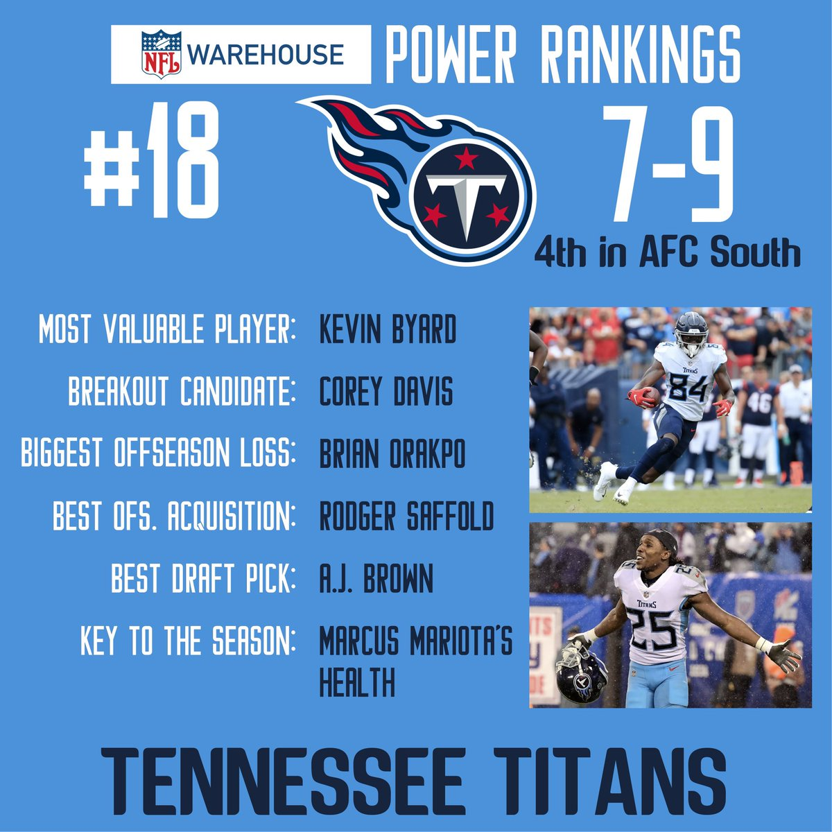 #18 in the NFL Warehouse 2019 Preseason Power Rankings are the Tennessee #Titans  #NFL #TennesseeTitans  #NFLWarehouse https://t.co/dvtaHb1PVi