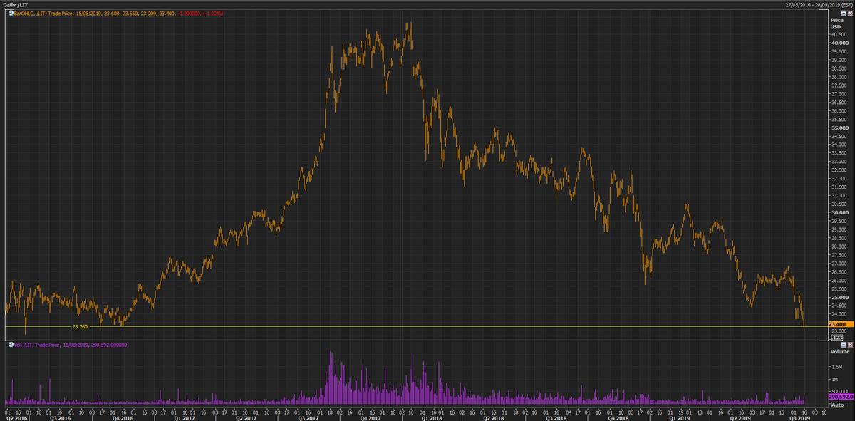 $LIT #Lithium #ETF touching 3yr lows. $SQM down 1.25% back to 3 yr lows, $ALB down 4.09% New 3 yr lows, $LTHM up 3.13%. $PLS $AJM $GXY $MIN $ORE $A40<br>http://pic.twitter.com/eZI65hcqm3
