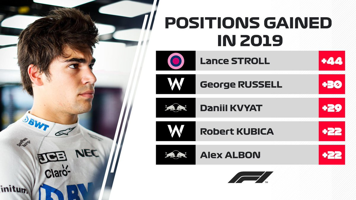 He's only made it to Q2 once this season...  But Lance Stroll sure knows how to carve through the pack on Sundays 💪  Take a look at our biggest gainers of 2019 so far...  #F1