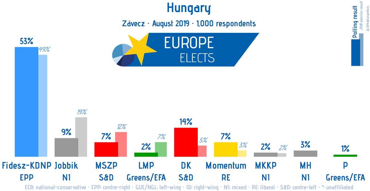 Hungary, Závecz poll: Fidesz-KDNP-EPP: 53% (+2) DK-S&D: 14% (-3) Jobbik-NI: 9% (+1) Momentum-RE: 7% MSZP-S&D: 7% Mi Hazánk-NI: 3% MKKP-NI: 2% (-1) LMP-G/EFA: 2% P-G/EFA: 1% +/- vs. 04/07 – 13/07 Field work: 08/19 Sample size: 1,000