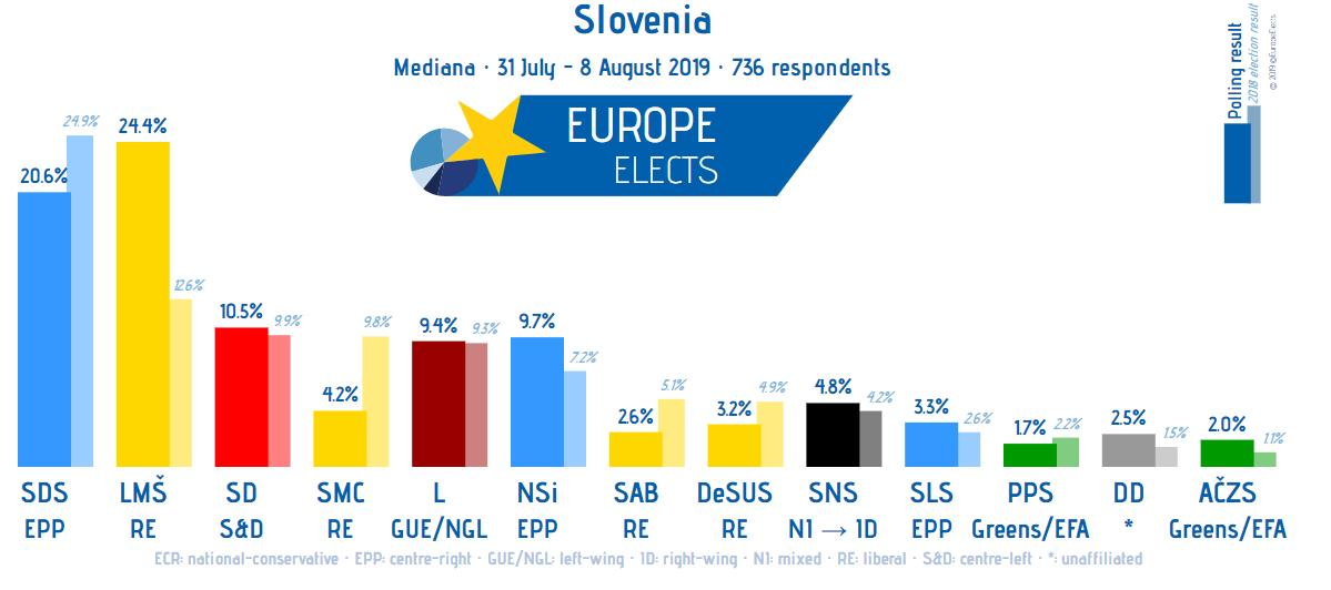 Slovenia, Mediana poll: LMŠ-ALDE: 24% SDS-EPP: 21% (-1) SD-S&D: 11% NSi-EPP: 10% (+1) L-LEFT: 9% SNS-ID: 5% (+1) ... +/- vs. Jun. 19 Fieldwork: 31 Jul. - 8 August 2019 Sample size: 736 ➤ europeelects.eu/slovenia