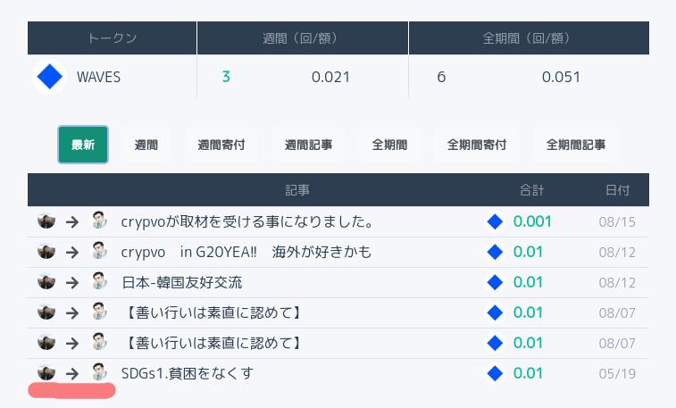 #crypvo 怒涛のアップデートその9『色々マイナー変更』1. 投げ銭主を匿名から可視化2. 各記事ページに投げ銭履歴タブ追加3. #ALIS や #Steemit 連携記事のカテゴリー編集や非公開編集を可能に日本で仮想通貨マスアダプションを起こすのは行政・他業界企業を広く巻き込めるボランティアxSDGs説✨