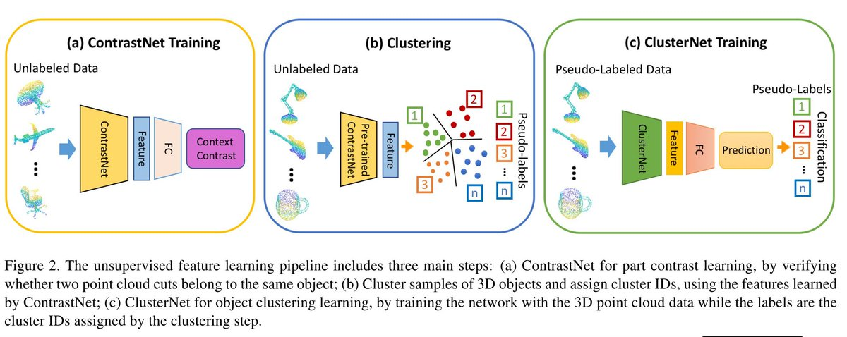Unsupervised Feature Learning for Point Cloud by Contrasting and Clustering With Graph Convolutional Neural Networkこれ面白い.去年のECCVの偽ラベルCNNっぽい.