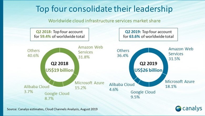 Cloud, edge and decentralized computing | Stock Discussion