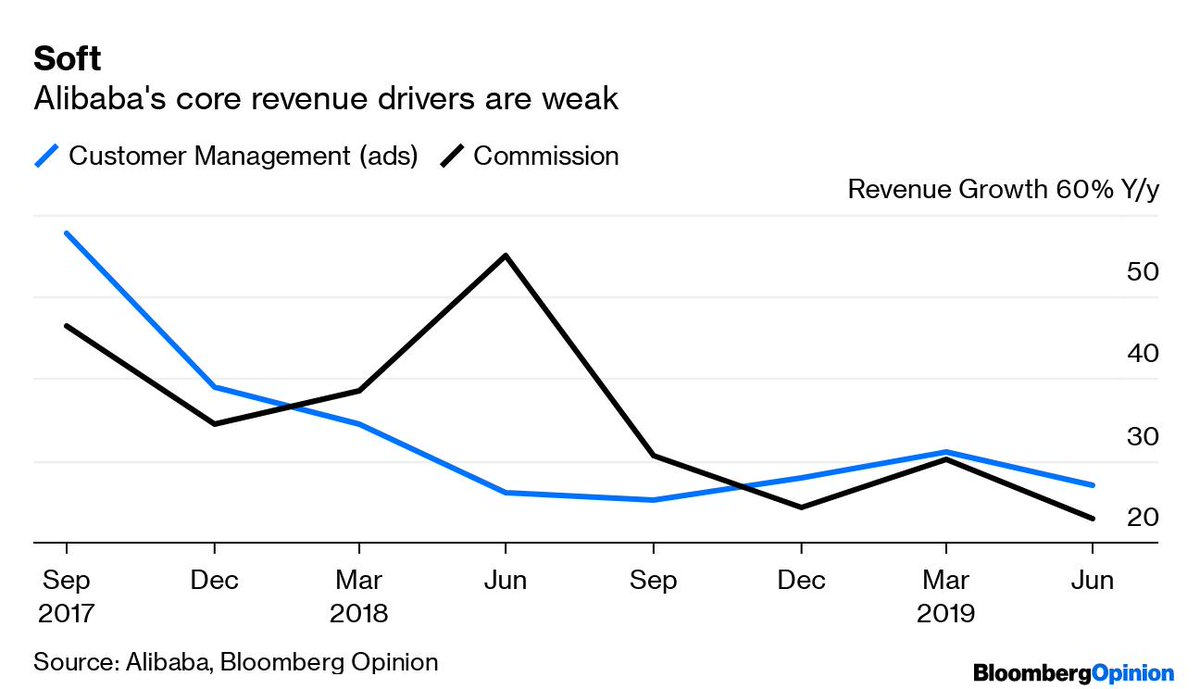 Alibaba's core business of selling ads and collecting commissions is showing the weakest growth since records began.Commission, being based on transactions themselves, are an indication of underlying consumer spending. Growth here has slowed significantly.