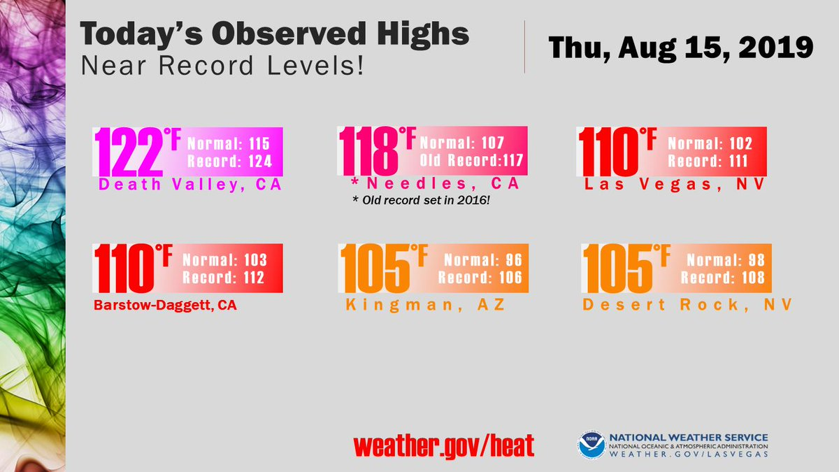 High temps were just shy of record values today. The exception was Needles, CA at 118 degrees which broke the old record of 117 set 3 years ago. Excessive Heat Warning remains in effect thru Friday evening. #nvwx #cawx #azwx