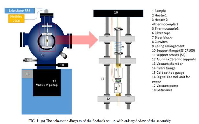 Simple, Reversible Gradient Seebeck Coefficient Measurement System for 300-600K高温のゼーベック効果を簡単に測る方法の提案、図がイカしてる