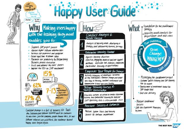 sap cin user guide