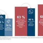 Image for the Tweet beginning: Sprechen Sie #Digitalisierung? Während rund