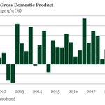Image for the Tweet beginning: Drop in German GDP in