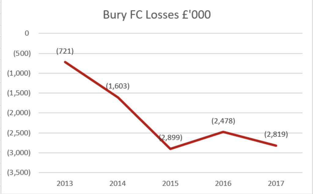 I'll be talking to @ColinMurray on @bbc5live shortly in relation to the financial and ownership issues at Bury