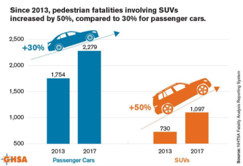 I certainly know which Id rather be hit by. Cars with very large engine-size are almost twice as likely to result in fatality when in collision with someone walking, and its getting worse.