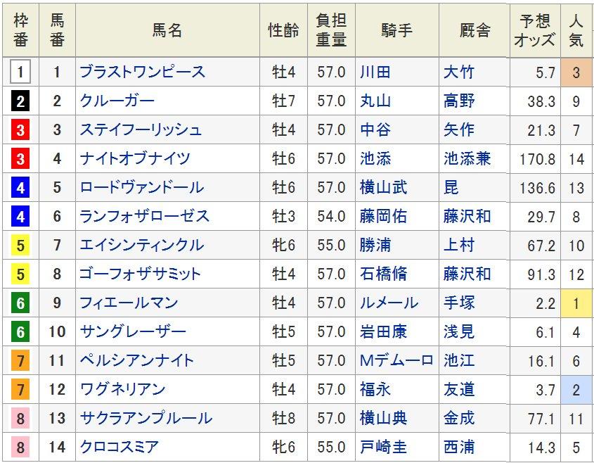 18日に札幌競馬場で行われる、第55回札幌記念(3歳上・GII・芝2000m)の枠順が16日確定した。  GI・2勝のフィエールマン(牡4、美浦・手塚貴久厩舎)は6枠9番、昨年のダービー馬ワグネリアン(牡4、栗東・友道康夫厩舎)は7枠12番に入った。発走は15時45分。枠順は以下の通り。
