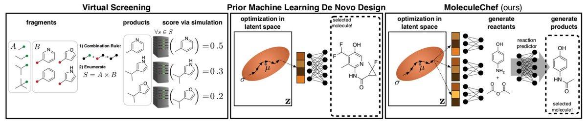 分子設計に生成モデルを利用する研究は色々とあるが、基本的にどれも解いているのはmolecular search problemであり、合成しやすさは考慮されていない。このモデルでは生成物だけでなく反応物も出力するようになっている。A Model to Search for Synthesizable Molecules: