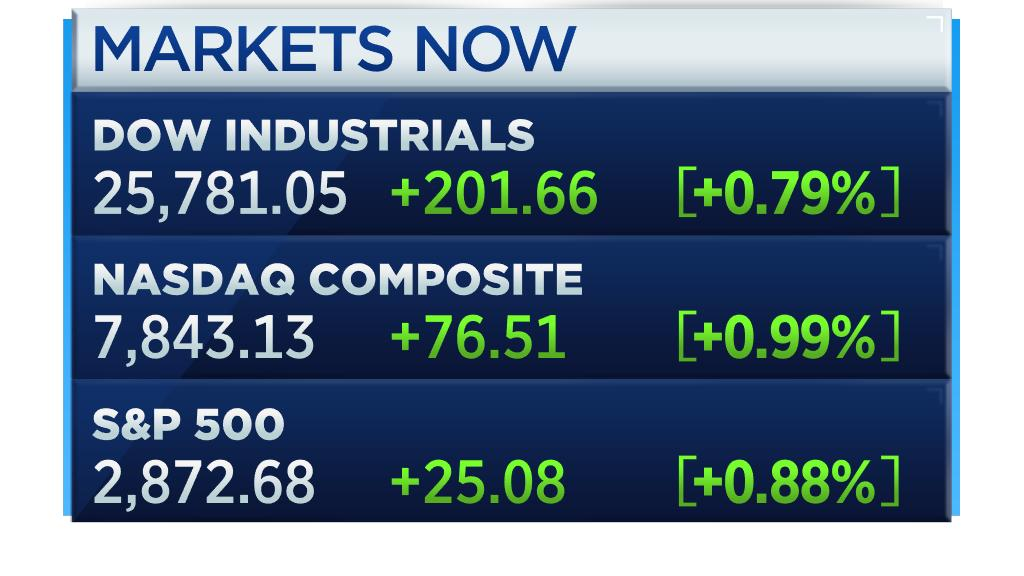 Stocks open higher with Dow climbing 200 points in early trading cnb.cx/2ZaCx1E