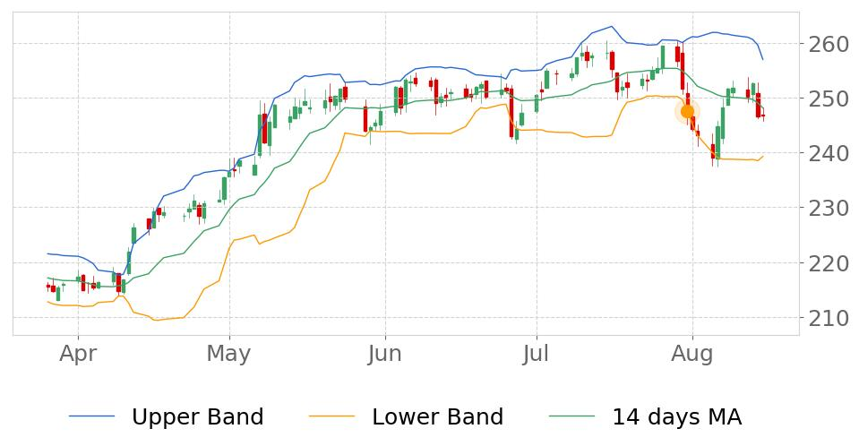 $RE in Uptrend: price may jump up because it broke its lower Bollinger Band on July 31, 2019. View odds for this and other indicators: https://t.co/NNOHmDYnZ7 #EverestReGroup #stockmarket #stock #technicalanalysis #money #trading #investing #daytrading #news #today https://t.co/NFgQJ6ggUB