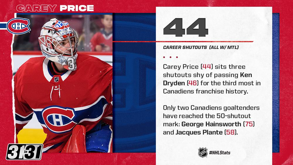 An Original Six franchise is front and center on Day 16 of @NHLdotcoms #31in31 series. Can @CP0031 continue to climb the franchises all-time list in 2019-20? Preview/Analysis: bit.ly/2Z848og #NHLStats