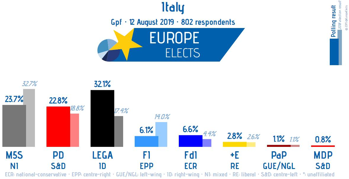 Italy, GPF poll: LEGA-ID: 32% (-1) M5S-NI: 24% PD-S&D: 23% FdI-ECR: 7% (+1) FI-EPP: 6% (-1) +E-RE: 3% PaP-LEFT: 1% MDP-S&D: 1% (+1) +/- vs. 15-18 July 2019 Field work: 12 August 2019 Sample size: 802 ➤ europeelects.eu/italy