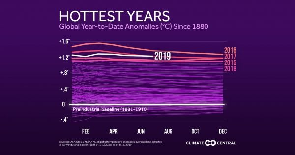 The last five years have been the hottest five in recorded history: buff.ly/2P6VFy2 #climatematters