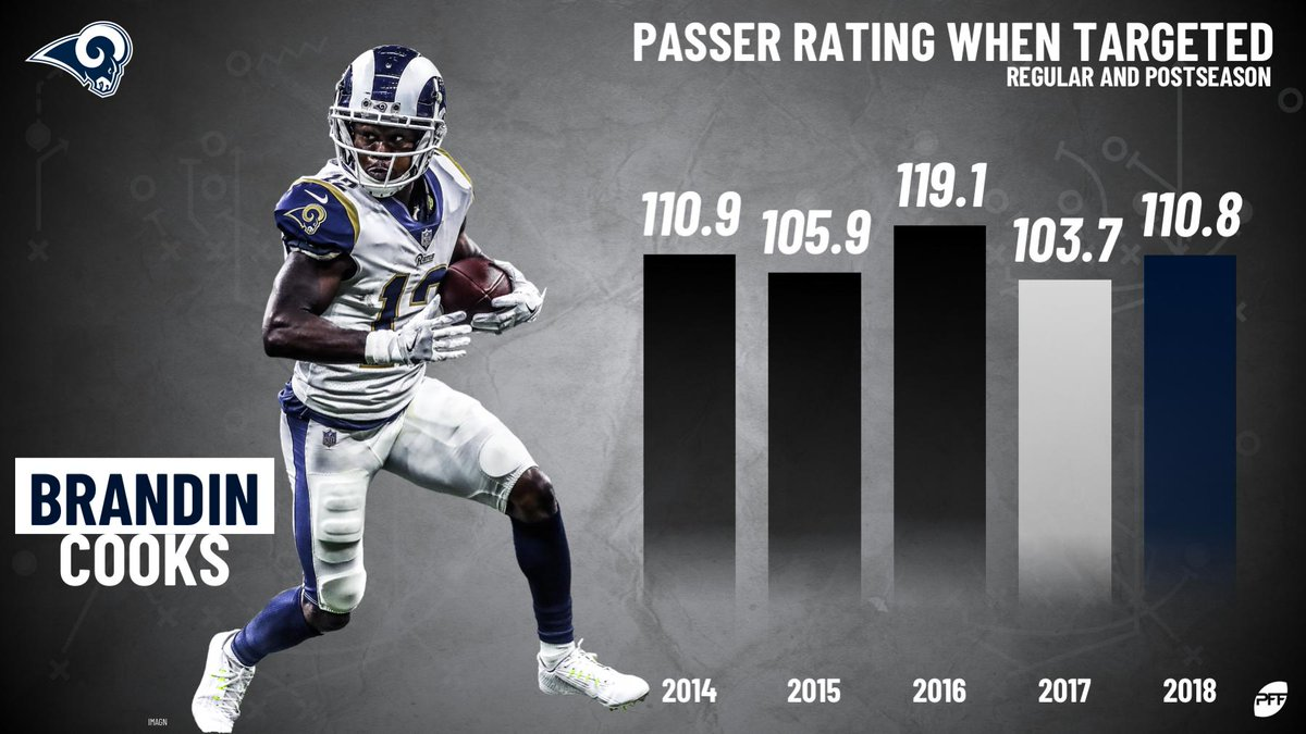 #Rams WR Brandin Cooks has had a passer rating of 100.0+ when targeted every season of his career so far