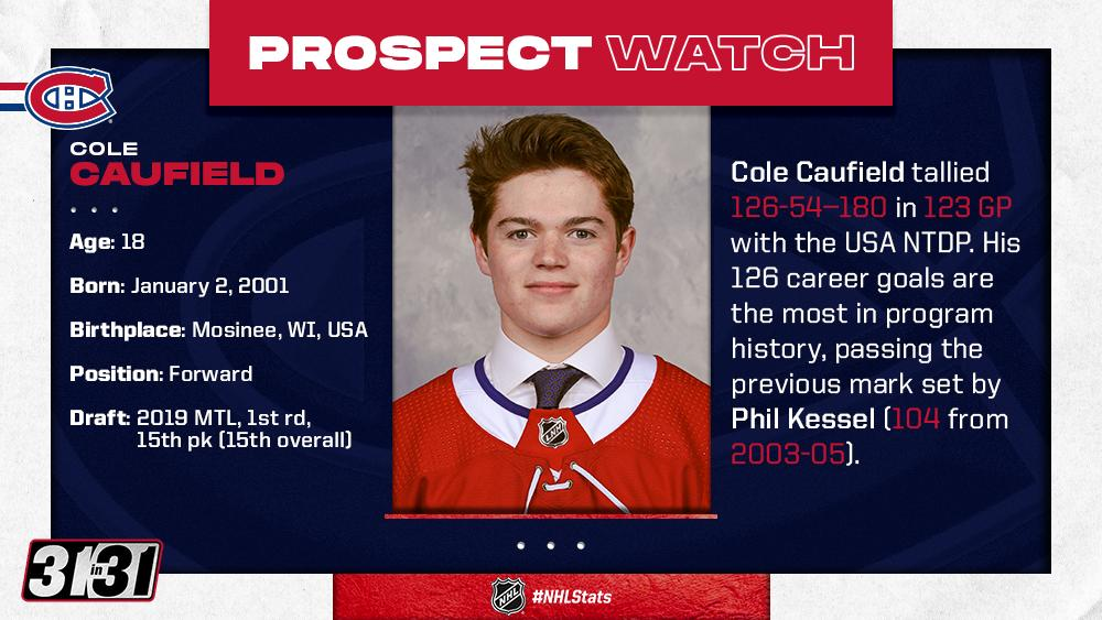 If theres one thing @CanadiensMTL prospect @colecaufield knows how to do, its score goals. More top prospects: bit.ly/31EBWa0 #NHLStats #31in31