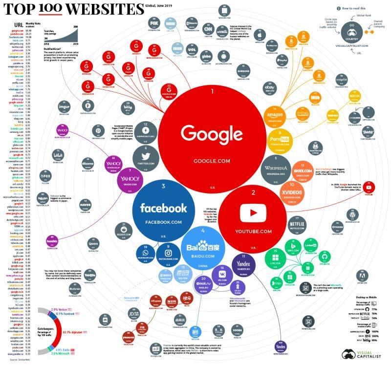 Top 100 websites #dataviz (you might be surprised to learn that...) <br>http://pic.twitter.com/tVOAebfXSJ – à Sag Harbor, Havens Beach