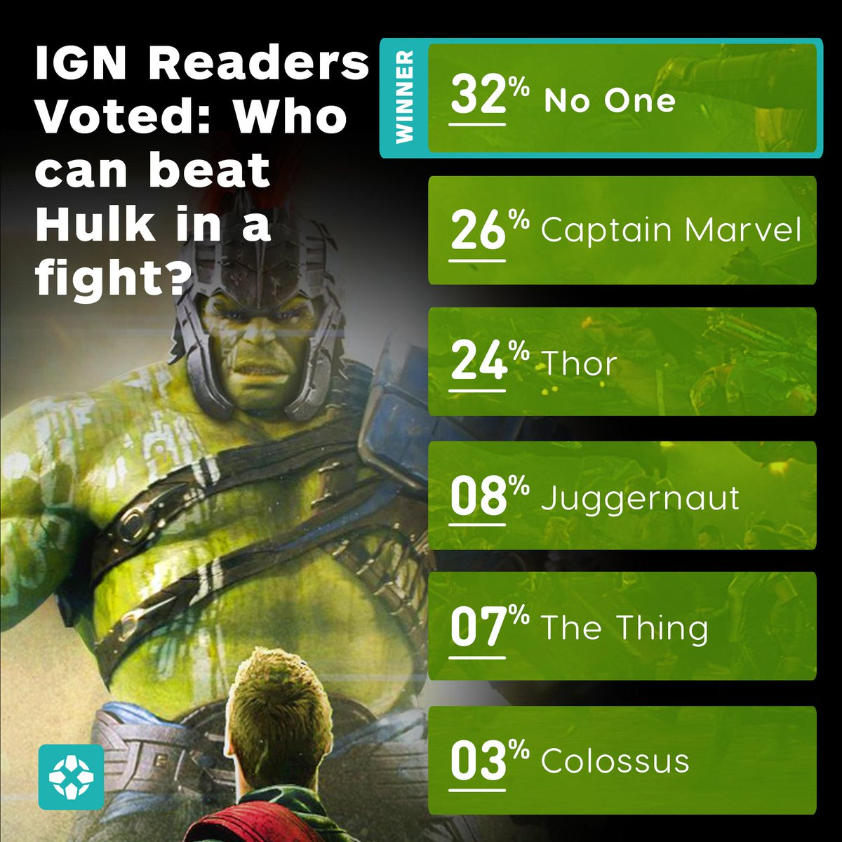 Hey @MarkRuffalo - we asked over 23,000 people who could beat Hulk in a fight… and NO ONE beats Hulk. 👊