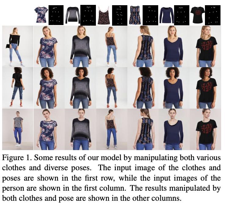 Multi-pose Guided Virtual Try-on Network [Dong, 2019]従来の仮想試着では上半身・正面の画像しか扱えなかったという問題を、parsing精度の向上と多様なポーズを含むデータセットの作り直しにより解決した。GAN機構やResBlockの導入などの進展がある。#NowReading