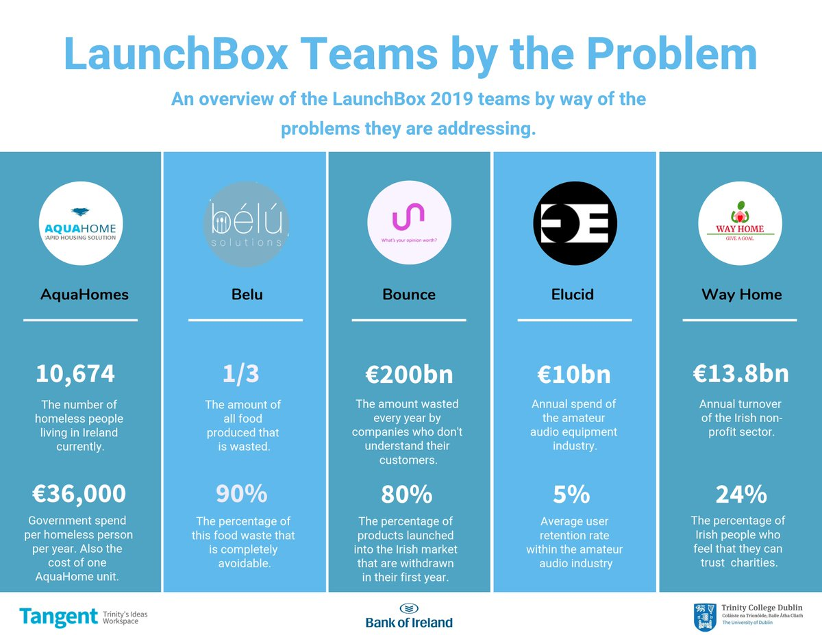 Media Tweets by LaunchBox (@TCDLaunchbox) | Twitter