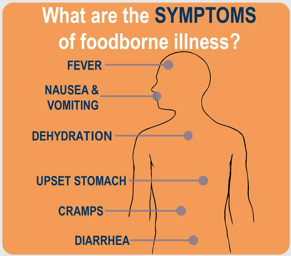 @USDAFoodSafety's photo on Contaminated