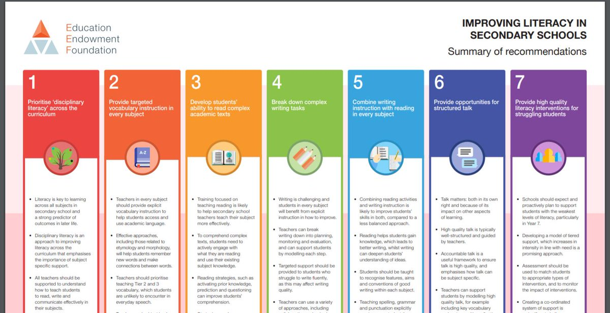Download IMPROVING LITERACY IN SECONDARY SCHOOLS- Summary of recommendations @EducEndowFoundn  here:  https:// educationendowmentfoundation.org.uk/public/files/P ublications/Literacy/EEF_KS3_KS4_LITERACY_POSTER.pdf  … <br>http://pic.twitter.com/LKPfhQ71Ql