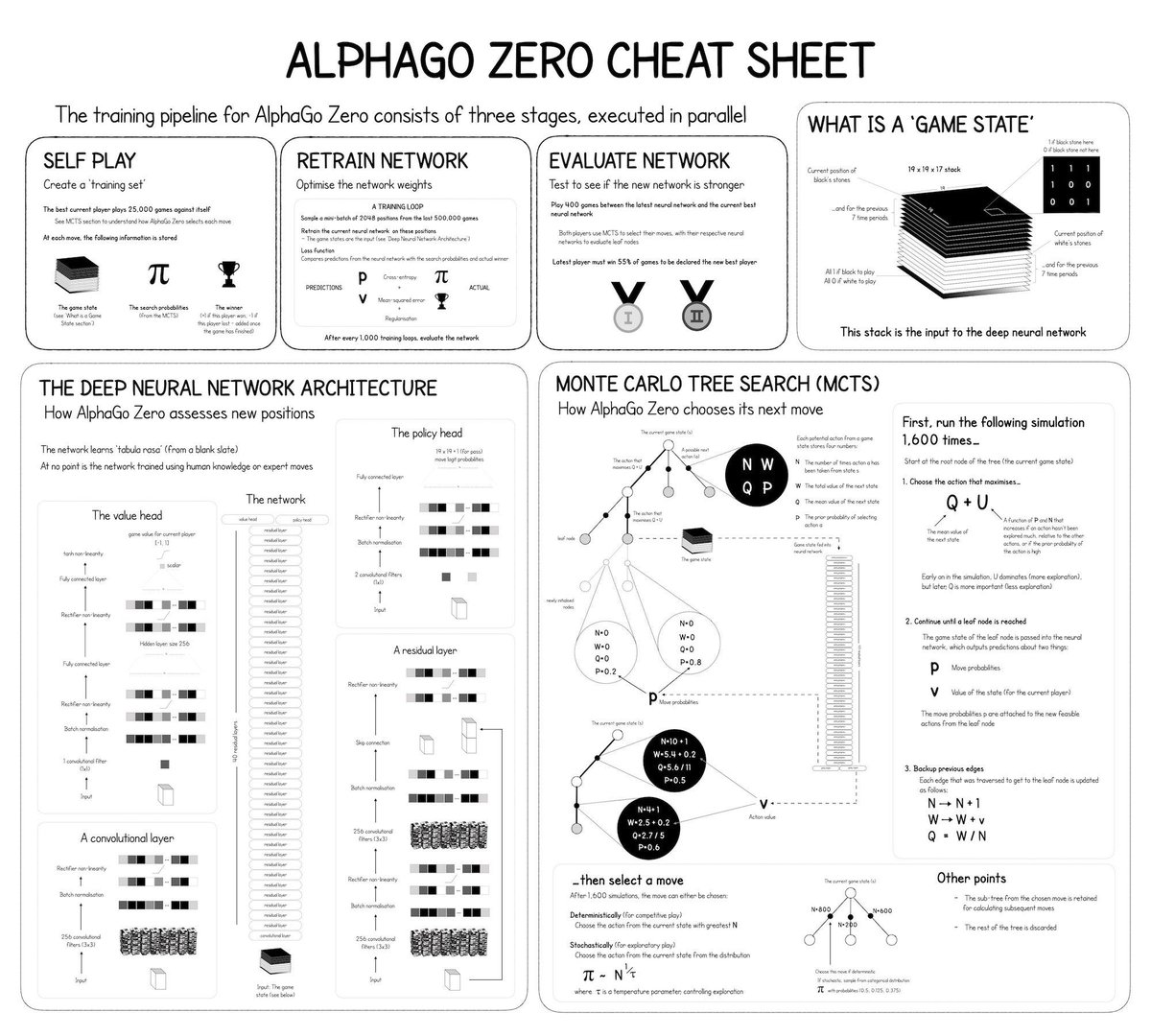 #ReinforcementLearning and #DeepLearning — Explained in One Picture — with this AlphaGo Zero cheat sheet:  https:// dy.si/1FAEC     ——————— #BigData #DataScience #TPU #TensorFlow #MachineLearning #AI #Algorithms #abdsc ——————— +See this book:  https:// amzn.to/2SBpiET    <br>http://pic.twitter.com/JNdnaK1qLy