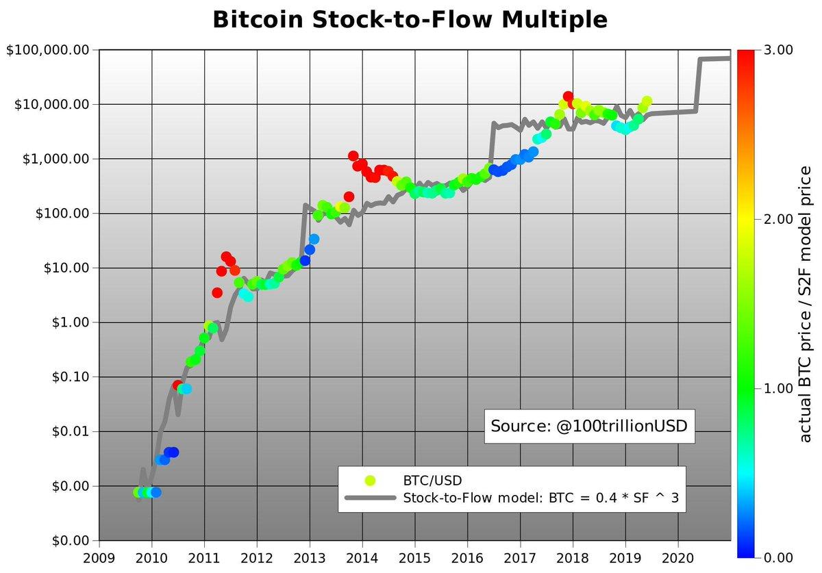 bitcoin 2021 diagrama