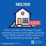 The number of foreign buyer existing-home purchases during April 2018-March 2019 was 183,100, which is 3% of existing-home sales. #NARInternational