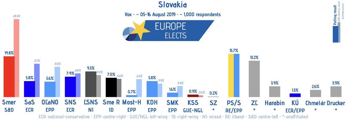 Slovakia, Vox poll: Scenario: Harabin's & Drucker's & Chmelár's new parties running PS/S-RE/EPP: 16% (-4) Smer-S&D: 15% (-2) ZĽ-*: 13% (+1) ĽSNS-NI: 9% (-2) SNS-ECR: 7% (+2) SR-ID: 7% (-2) KDH-EPP: 6% (+2) … +/- 22-26 July 2019 FW: 06–16 August 2019 Sample: ~ 1,000