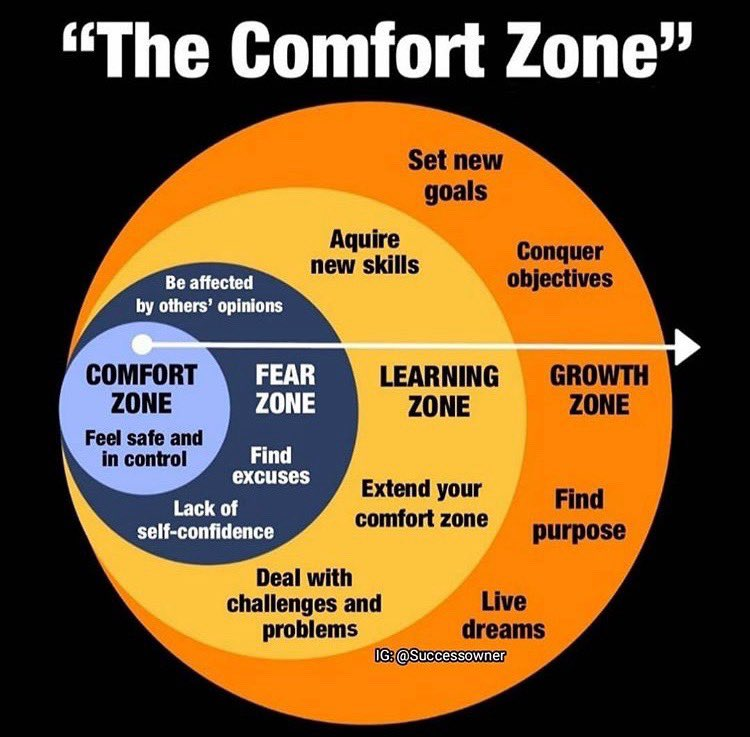 The place where you are growing is outside of the comfort zone #successquotes <br>http://pic.twitter.com/pgedW45SBL