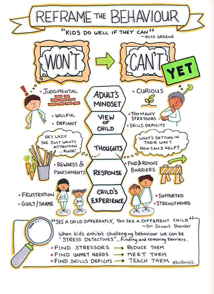 Stumbled across this one again... love it!! I recommend ALL teachers read Ross Greene's books!!