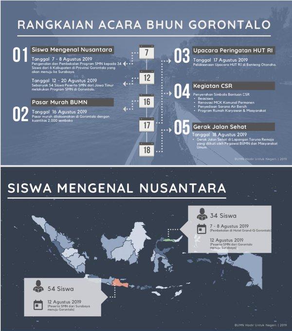 BUMN Hadir Untuk Negeri Rayakan HUT Kemerdekaan RI di Gorontalo 1