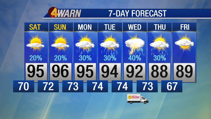 Hot stuff! this weekend, highs in the mid 90s, feeling like 100° by Sunday. #4WARN update in the morning with @WSMVDanThomas @wsmv #TGIF