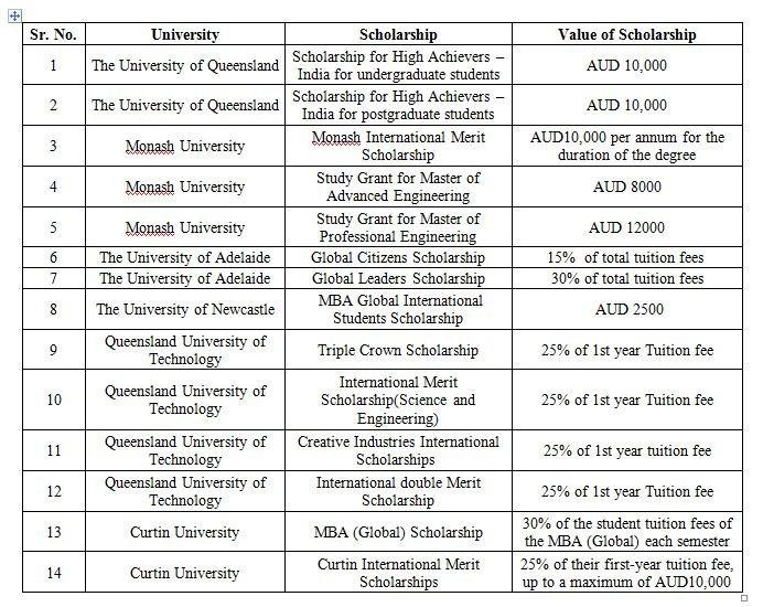 #StudyInAus #universalvisa #wecareyourdreams  Scholarships offered by Australian Universities!!pic.twitter.com/coySSzxkdm