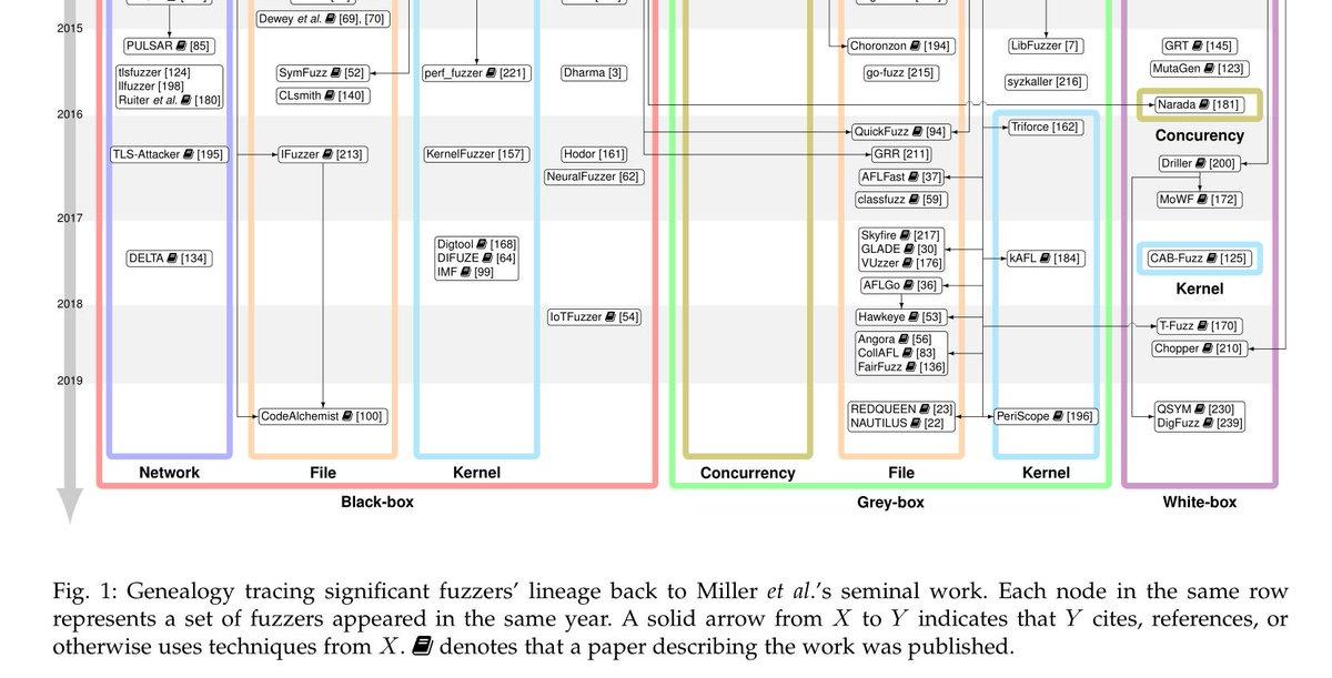 [1812.00140] The Art, Science, and Engineering of Fuzzing: A Surveyファジングの系譜をどこかで見かけたけどどこだ~とGitHub漁っていたけど、手元の論文フォルダにあった。良かった良かった…>_<…