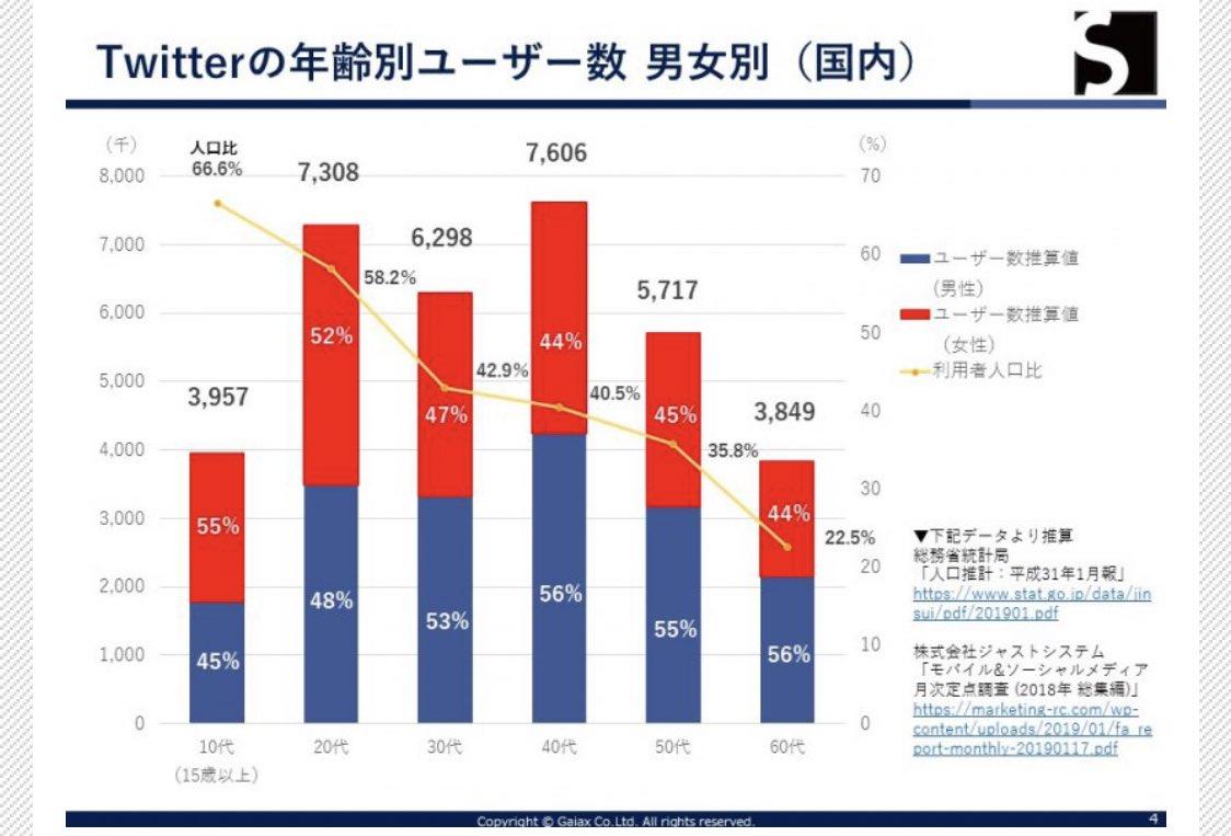 【2019年8月更新!!🔥最新SNSデータまとめ】◼︎Twitter(2017年10月から媒体発表なし)・MAU : 4,500万人◼︎Instagram(2018年11月→2019年3月)・MAU : 2,900万人→3,300万人◼︎Facebook(2017年9月→2019年4月)・MAU : 2,800万人→2,600万人
