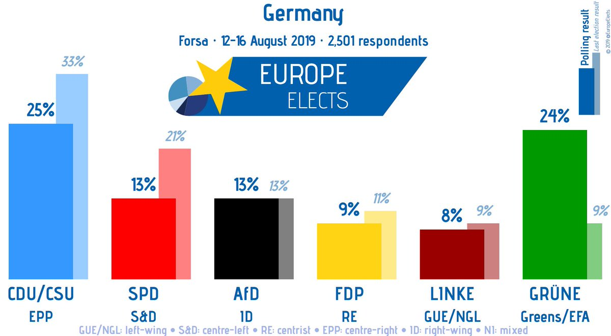 Germany, Forsa poll: CDU/CSU-EPP: 25% (-1) GRÜNE-G/EFA: 24% (-1) AfD-ID: 13% SPD-S&D: 13% (+1) FDP-RE: 9% (+1) LINKE-LEFT: 8% +/- vs. 5-9 Aug. 19 Field work: 12-16 Aug. 19 Sample size: 2,501 ➤ europeelects.eu/germany