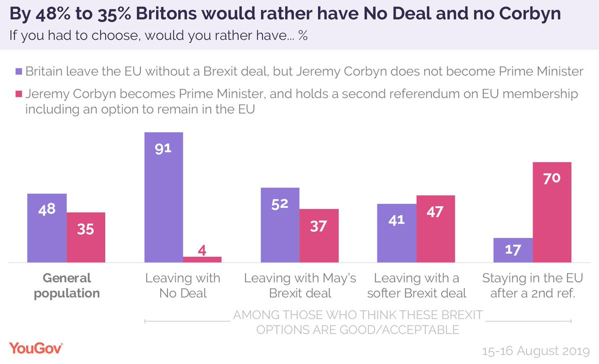 Here's how people voted on that same question broken down by the types of Brexit they would be willing to accept. Those who could accept the Brexit deal back No Deal No Corbyn by 52% to 37%. Those who would take a softer Brexit back PM Corbyn+2nd ref by 47% to 41%.