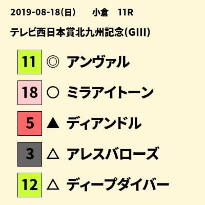 2019-08-18(日)小倉11Rテレビ西日本賞北九州記念(GIII) https://t.co/c1wWNt2iVR