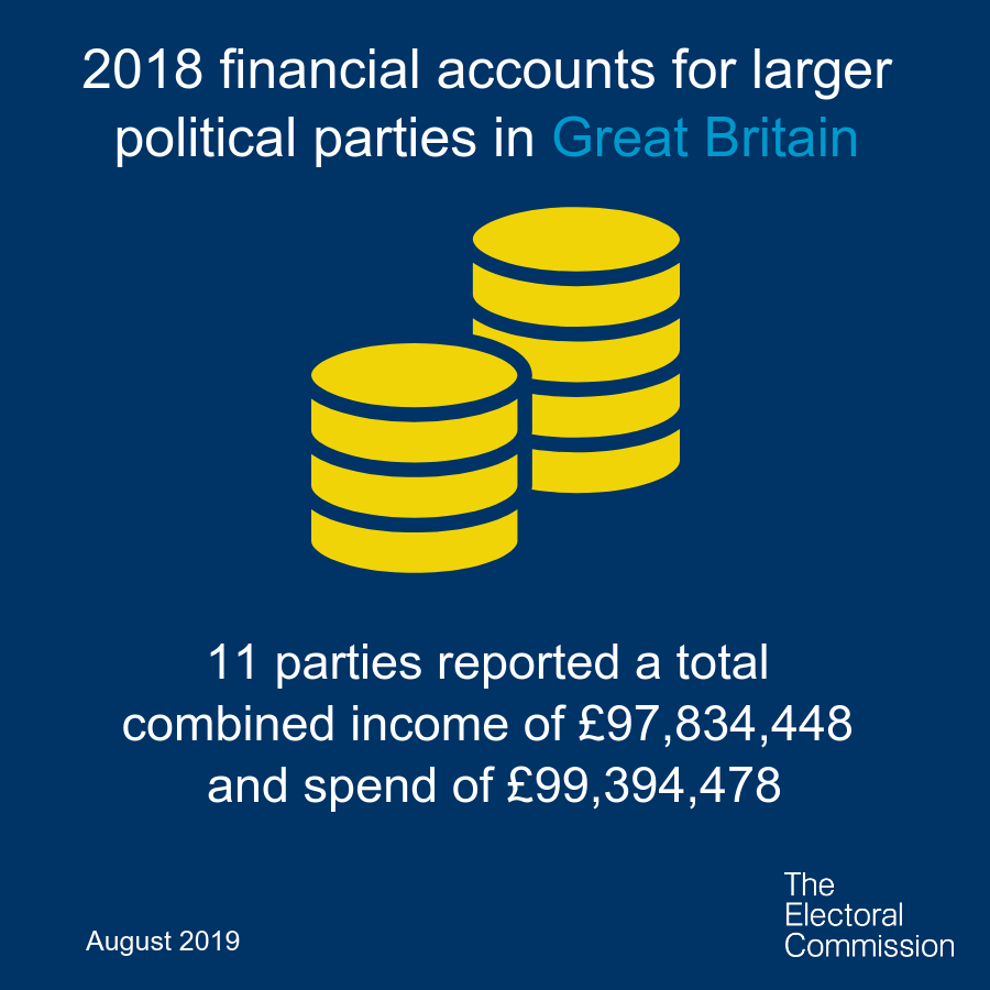 ICYMI – last week we published the accounts of 11 political parties in Great Britain who spent a combined total of almost £100m in 2018. Find out more on our website ow.ly/azKn50vzxB9