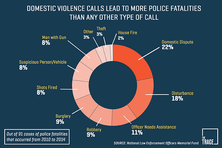 Domestic violence calls lead to more police fatalities than any other type of call.