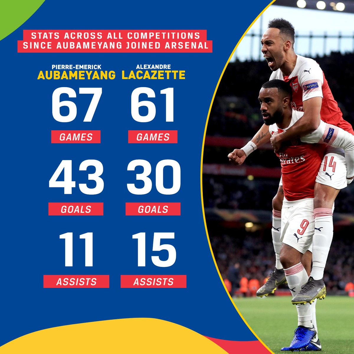 Pierre-Emerick Aubameyang and Alexandre Lacazette across all competitions for Arsenal since Aubameyang's debut: Auba: Laca: • 67 games • 61 games • 43 goals • 30 goals • 11 assists • 15 assists The dynamic duo.