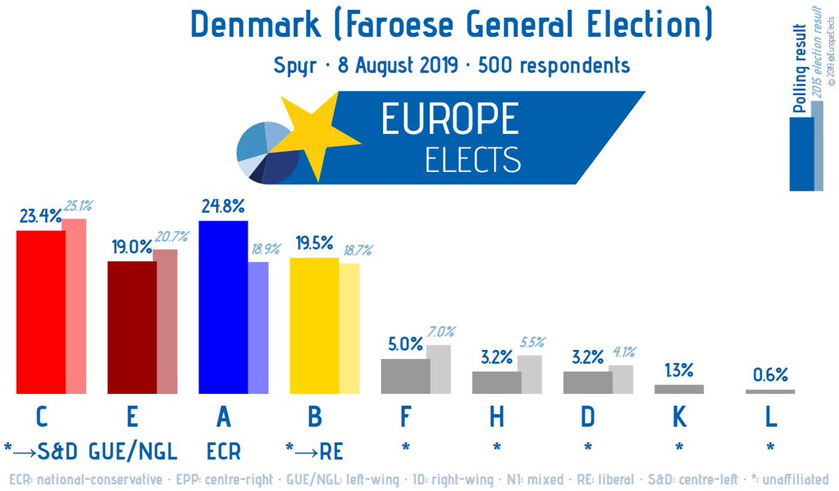Denmark (Faroe Islands): In two weeks the Danish overseas territory will hold its general election. According to the latest Spyr poll, opposition national-conservative A (ECR) could make significant gains, slightly outstripping governing centre-left C (S&D). #Løgtingsvalið